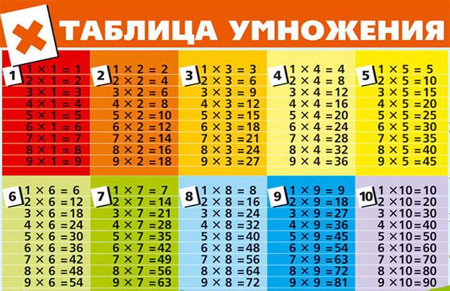 игры таблица умножения на 2 и на оценку